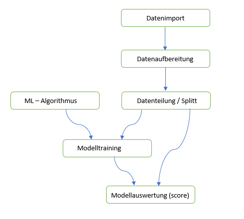 Prozess des Machine Learning